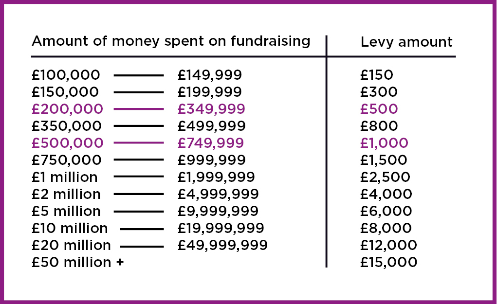 New fundraising levy bands