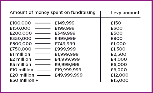 Table showing fundraising expenditure and levy