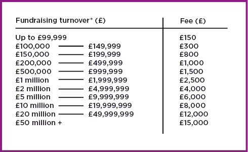 Table showing commercial organisations turnover and fee