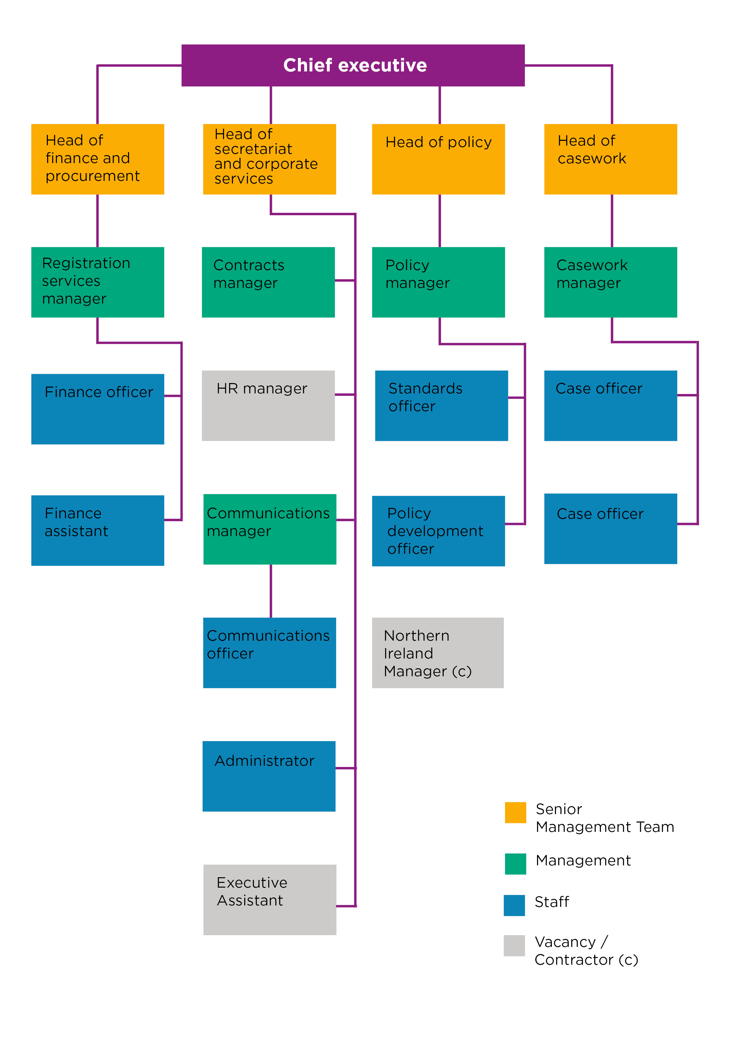 Staff structure diagram